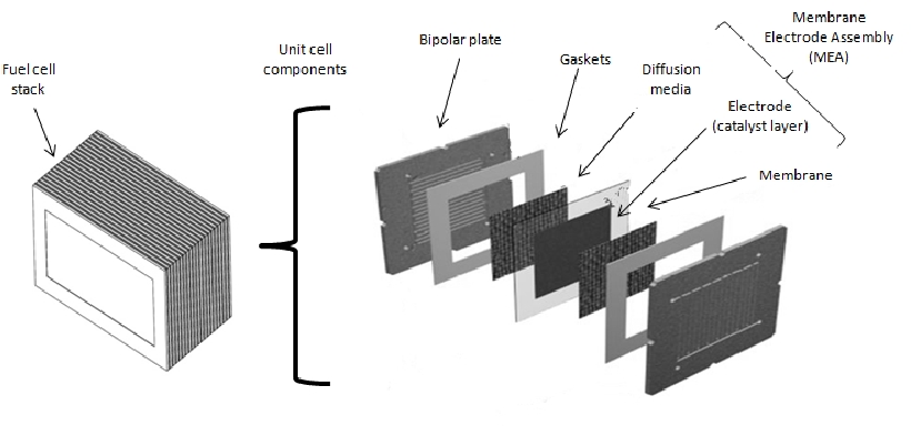 Figure 3 from Manufacturing of membrane electrode assemblies for