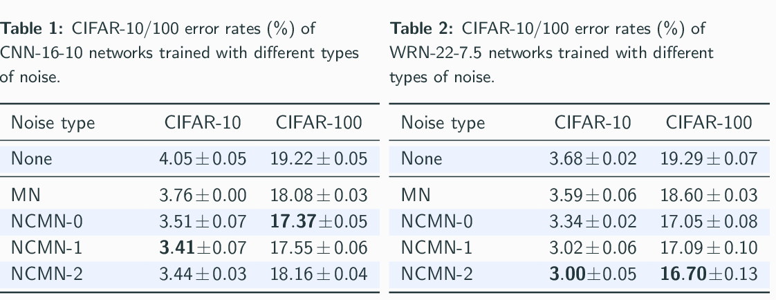Figure 2 for Removing the Feature Correlation Effect of Multiplicative Noise