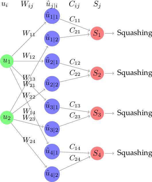 Figure 3 for Assessing four Neural Networks on Handwritten Digit Recognition Dataset (MNIST)