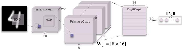 Figure 4 for Assessing four Neural Networks on Handwritten Digit Recognition Dataset (MNIST)