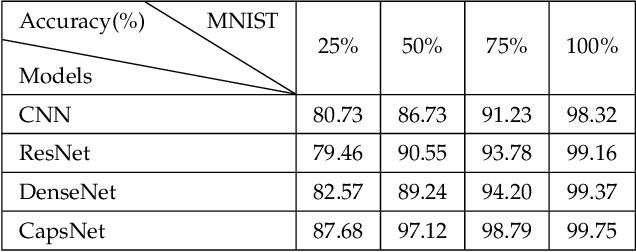 Figure 1 for Assessing four Neural Networks on Handwritten Digit Recognition Dataset (MNIST)