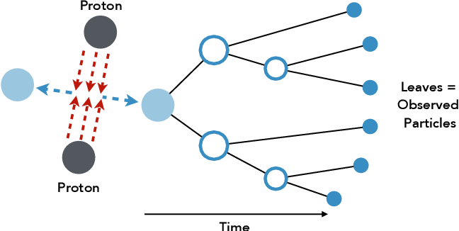 Figure 1 for Exact and Approximate Hierarchical Clustering Using A*