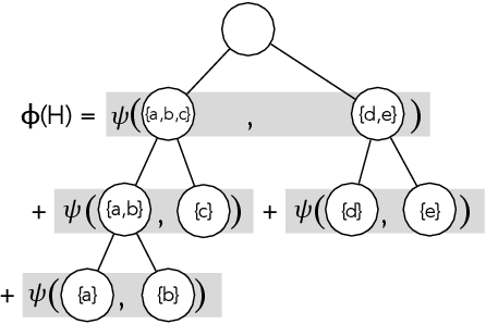 Figure 2 for Exact and Approximate Hierarchical Clustering Using A*
