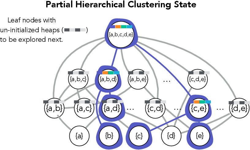 Figure 4 for Exact and Approximate Hierarchical Clustering Using A*