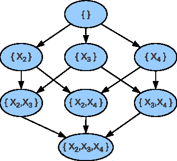 Figure 1 for Improving the Scalability of Optimal Bayesian Network Learning with External-Memory Frontier Breadth-First Branch and Bound Search