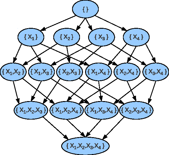 Figure 3 for Improving the Scalability of Optimal Bayesian Network Learning with External-Memory Frontier Breadth-First Branch and Bound Search