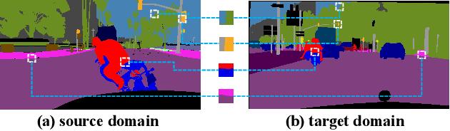 Figure 1 for Context-Aware Mixup for Domain Adaptive Semantic Segmentation