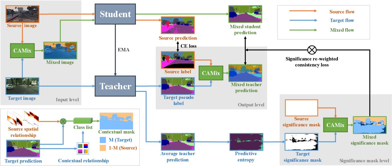 Figure 2 for Context-Aware Mixup for Domain Adaptive Semantic Segmentation