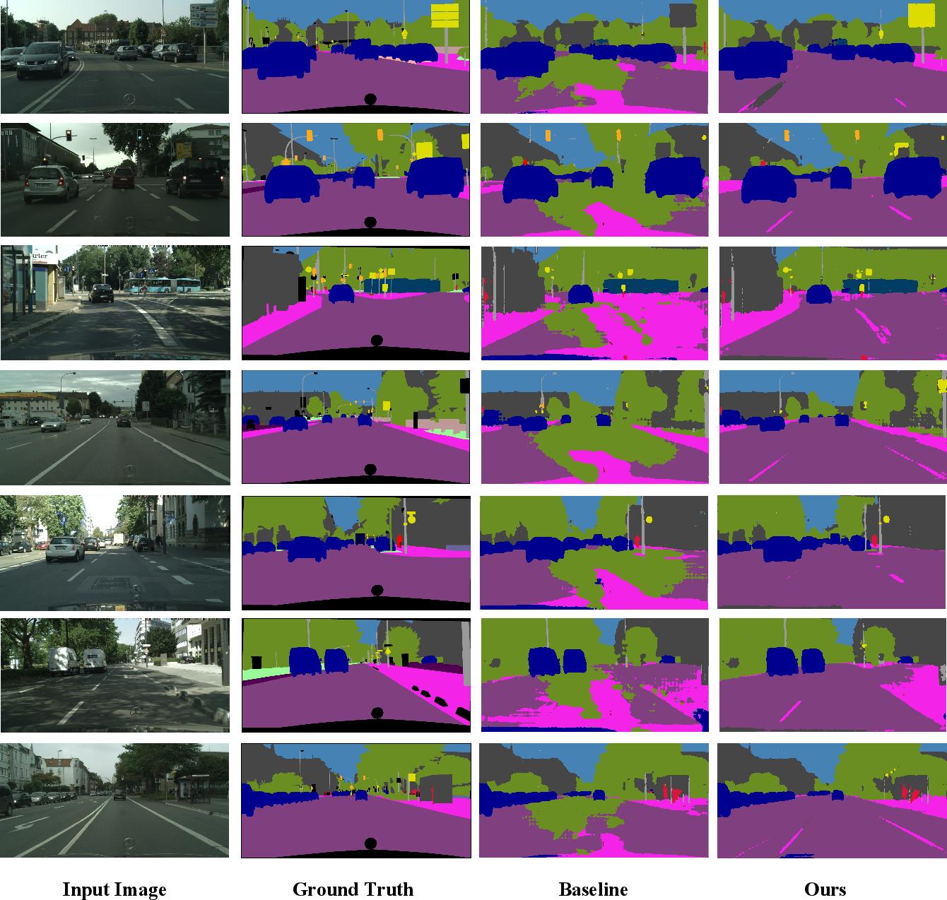 Figure 3 for Context-Aware Mixup for Domain Adaptive Semantic Segmentation