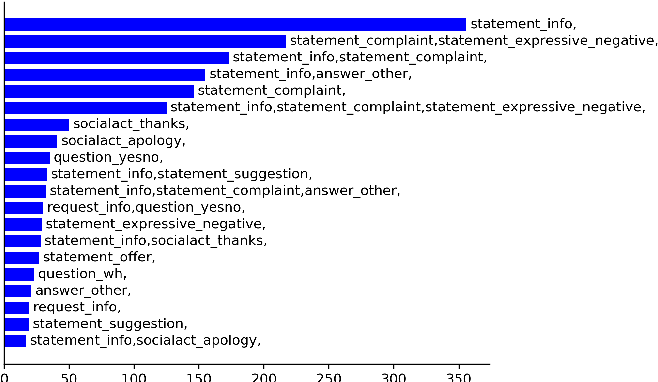 Figure 2 for Don't get Lost in Negation: An Effective Negation Handled Dialogue Acts Prediction Algorithm for Twitter Customer Service Conversations