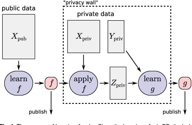 Figure 2 for Representation Transfer for Differentially Private Drug Sensitivity Prediction