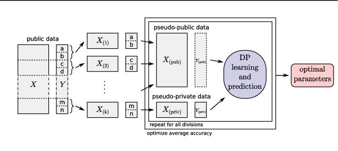 Figure 3 for Representation Transfer for Differentially Private Drug Sensitivity Prediction