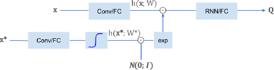 Figure 2 for Privileged Information Dropout in Reinforcement Learning