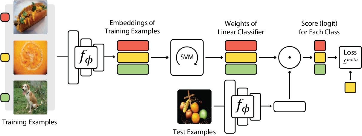 Figure 1 for Meta-Learning with Differentiable Convex Optimization