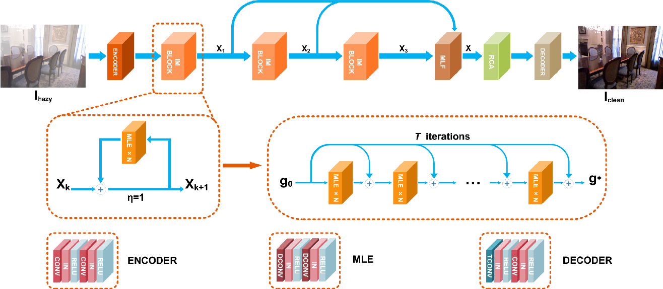 Figure 3 for Implicit Euler ODE Networks for Single-Image Dehazing