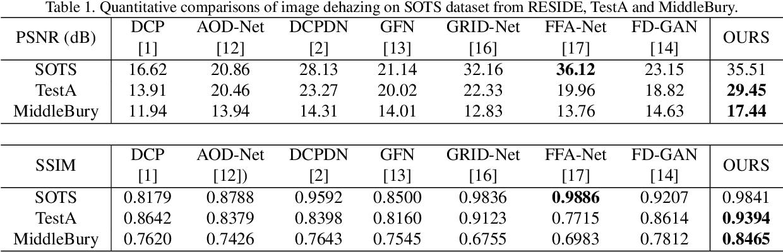 Figure 2 for Implicit Euler ODE Networks for Single-Image Dehazing