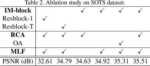 Figure 4 for Implicit Euler ODE Networks for Single-Image Dehazing