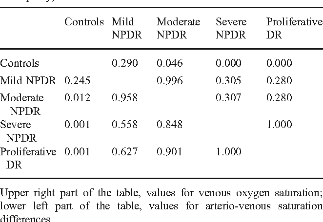 Table 1 P-values for pair-wise comparison of patient groups with Tukey's post-hoc test in ANOVA (NPDR=non-proliferative diabetic retinopathy)