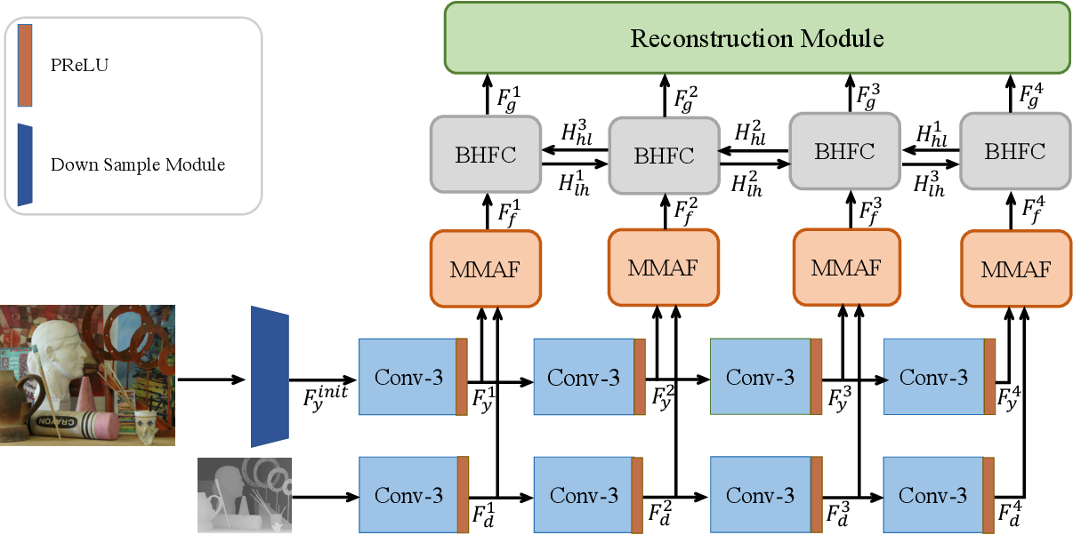 Figure 3 for High-resolution Depth Maps Imaging via Attention-based Hierarchical Multi-modal Fusion