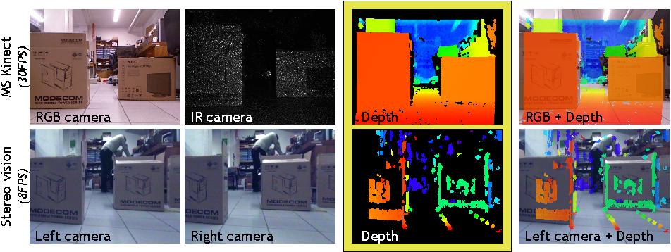Figure 1 from Multimodal Segmentation of Dense Depth Maps and