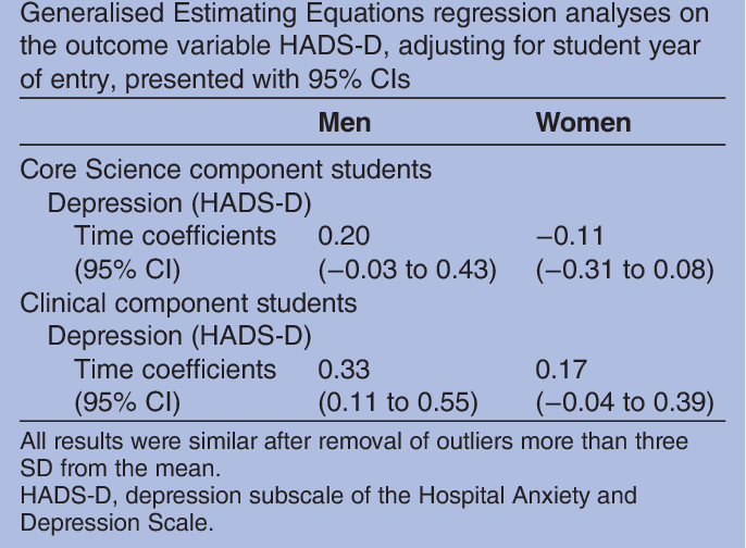 PDF] Prevalence and persistence of depression among undergraduate
