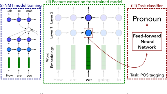 Figure 1 for What do Neural Machine Translation Models Learn about Morphology?
