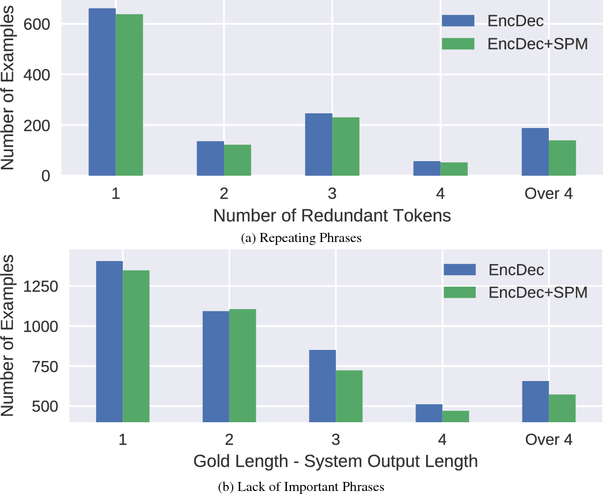 Figure 4 for Source-side Prediction for Neural Headline Generation