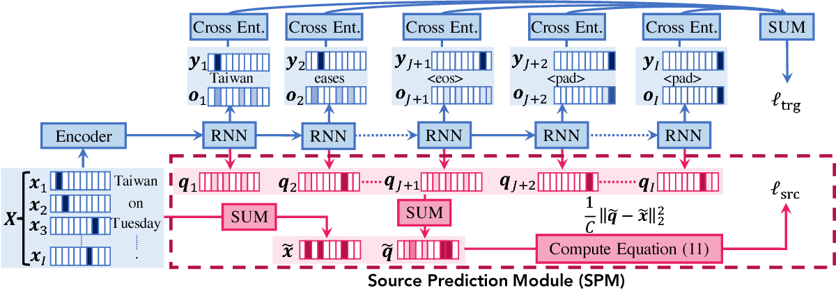 Figure 1 for Source-side Prediction for Neural Headline Generation