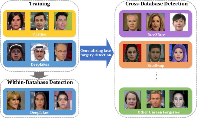 Figure 1 for Generalizing Face Forgery Detection with High-frequency Features