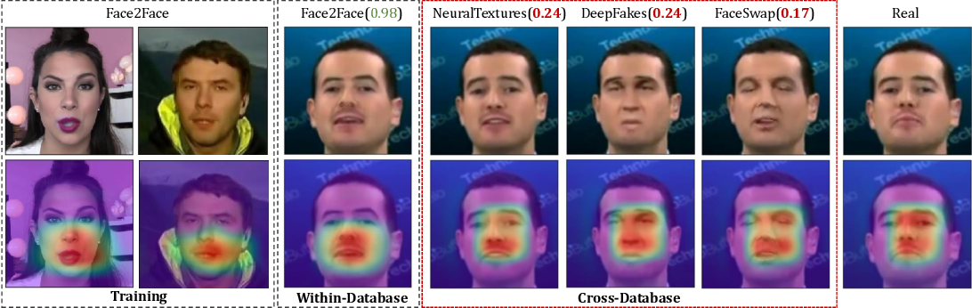 Figure 3 for Generalizing Face Forgery Detection with High-frequency Features