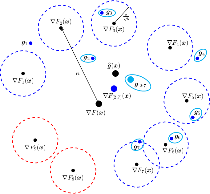 Figure 2 for Byzantine-Resilient SGD in High Dimensions on Heterogeneous Data