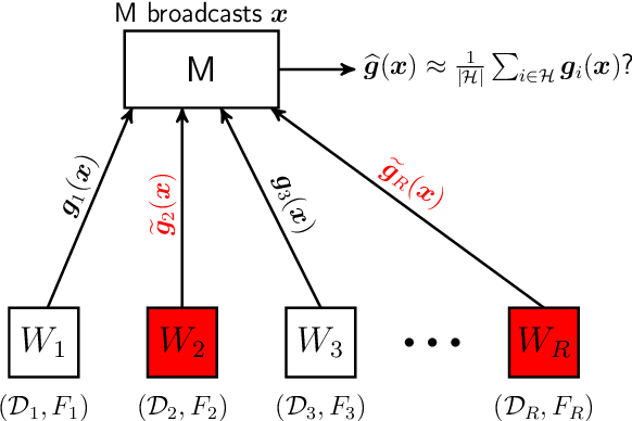 Figure 1 for Byzantine-Resilient SGD in High Dimensions on Heterogeneous Data