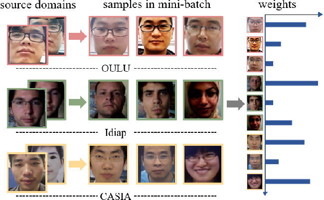 Figure 1 for Dual Reweighting Domain Generalization for Face Presentation Attack Detection