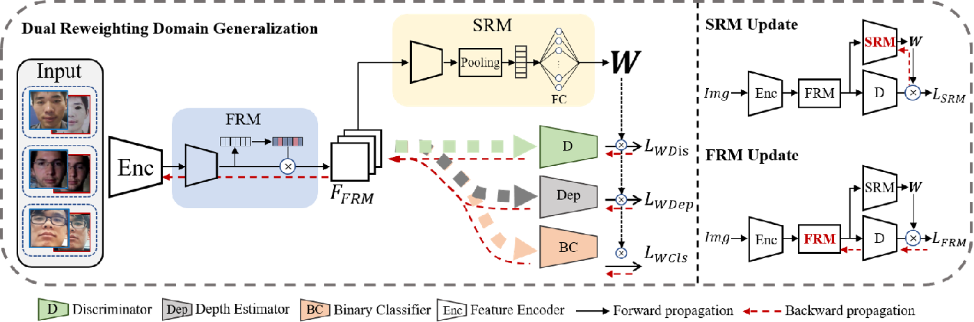 Figure 3 for Dual Reweighting Domain Generalization for Face Presentation Attack Detection