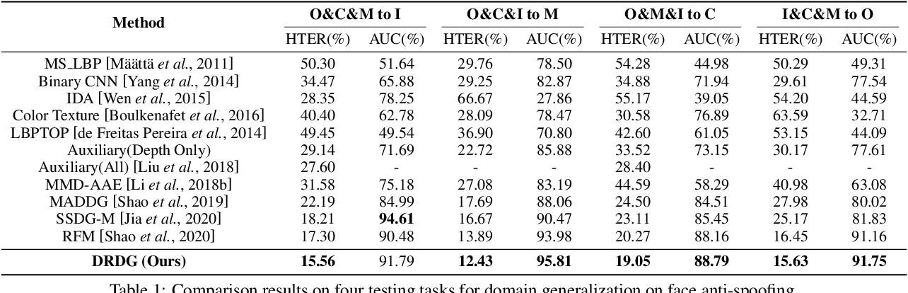 Figure 2 for Dual Reweighting Domain Generalization for Face Presentation Attack Detection