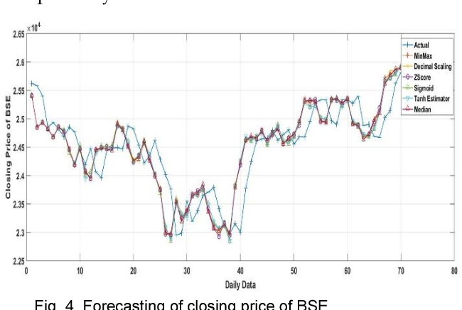 Figure 4 for Impact of Data Normalization on Deep Neural Network for Time Series Forecasting