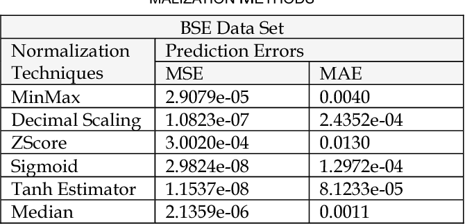 Figure 3 for Impact of Data Normalization on Deep Neural Network for Time Series Forecasting