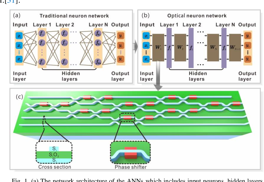 Figure 1 for Efficient training and design of photonic neural network through neuroevolution