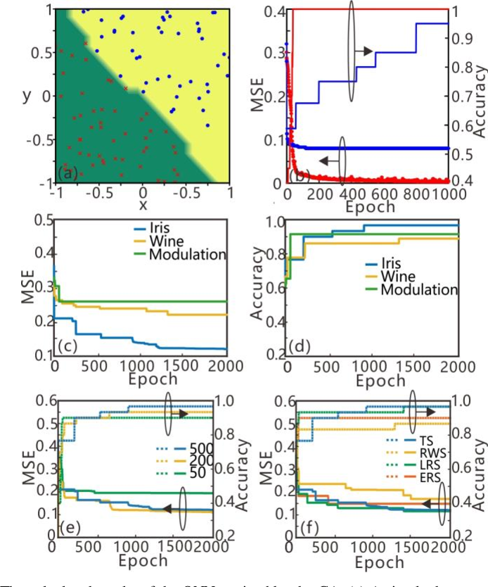 Figure 3 for Efficient training and design of photonic neural network through neuroevolution