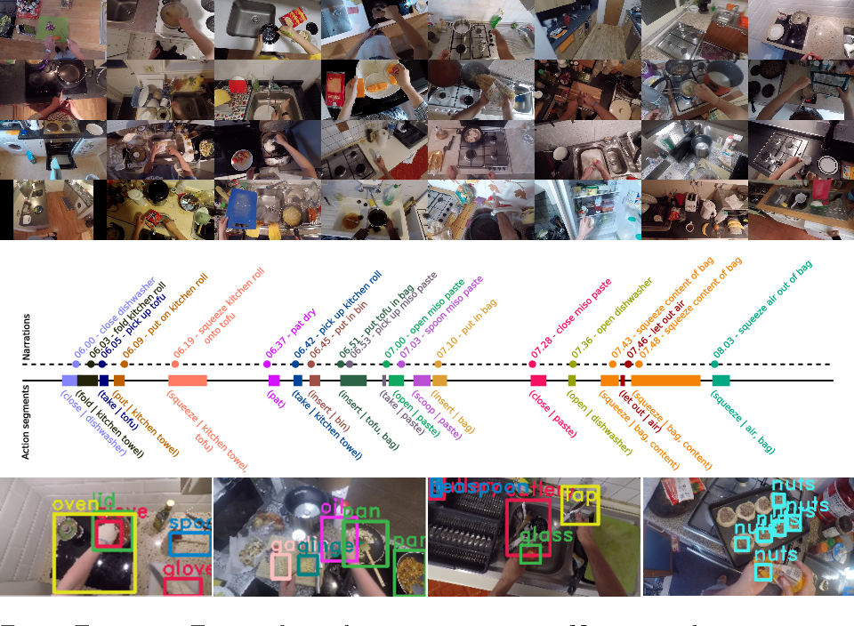Figure 1 for Scaling Egocentric Vision: The EPIC-KITCHENS Dataset