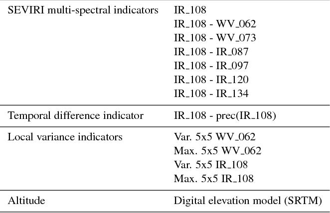 EPSAT-SG: a satellite method for precipitation estimation