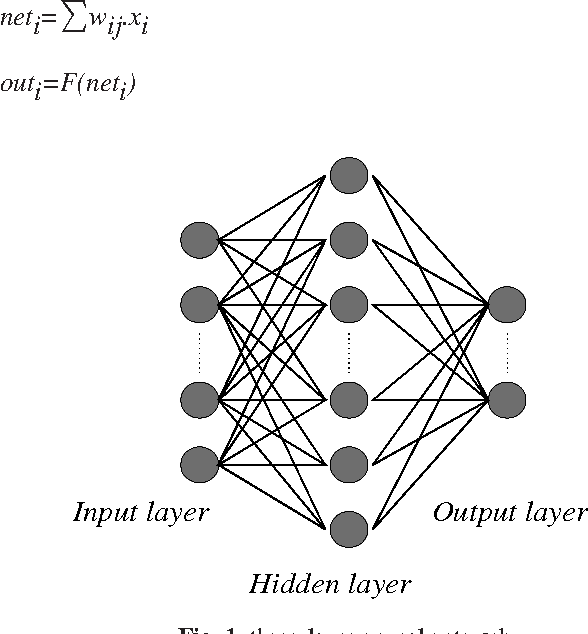 Prediction Of Accident Severity Using Artificial Neural Networks