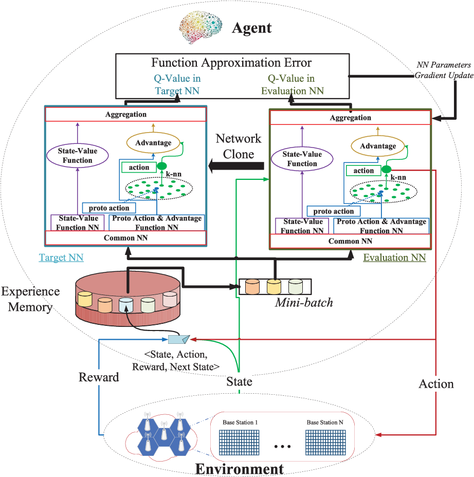 Figure 1 for Deep Reinforcement Learning with Discrete Normalized Advantage Functions for Resource Management in Network Slicing