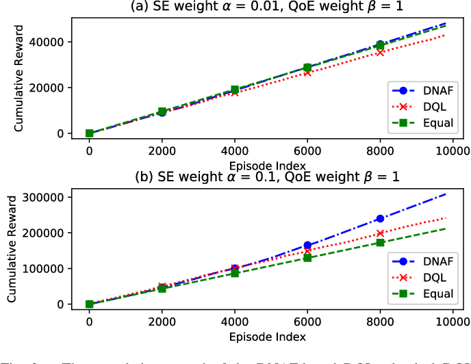 Figure 3 for Deep Reinforcement Learning with Discrete Normalized Advantage Functions for Resource Management in Network Slicing