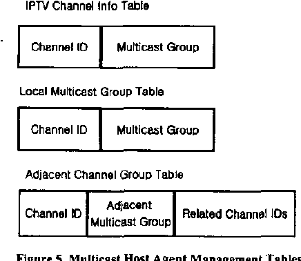 Figure 3 from Improvement of channel zapping time in IPTV services
