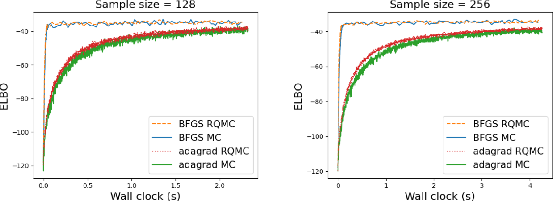 Figure 3 for Quasi-Newton Quasi-Monte Carlo for variational Bayes