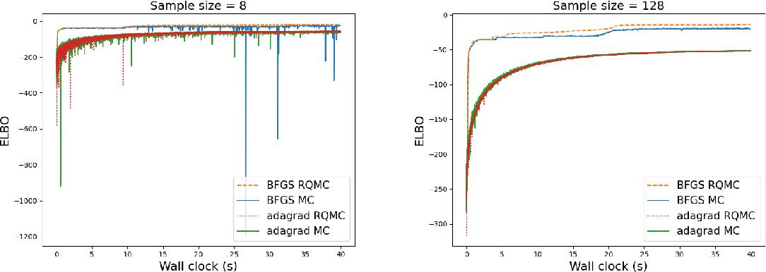 Figure 4 for Quasi-Newton Quasi-Monte Carlo for variational Bayes