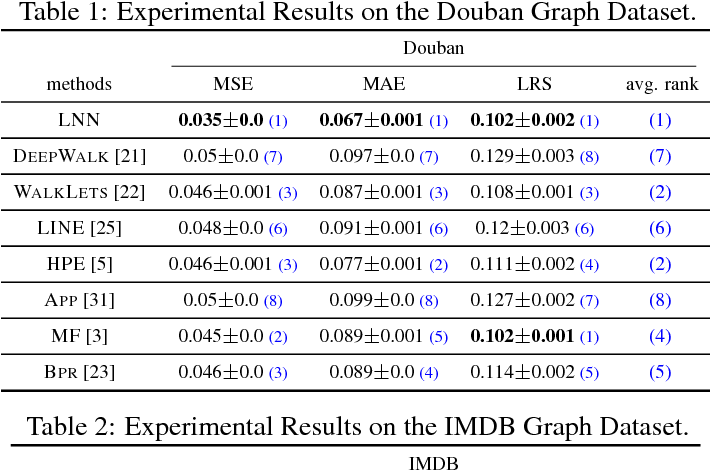 Figure 2 for Deep Loopy Neural Network Model for Graph Structured Data Representation Learning