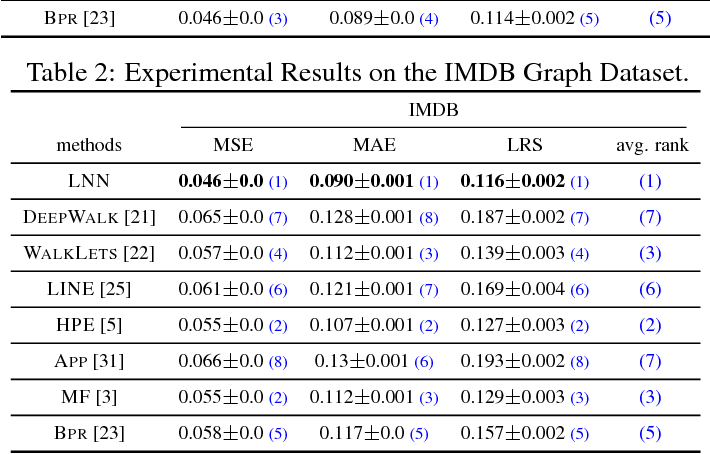 Figure 4 for Deep Loopy Neural Network Model for Graph Structured Data Representation Learning