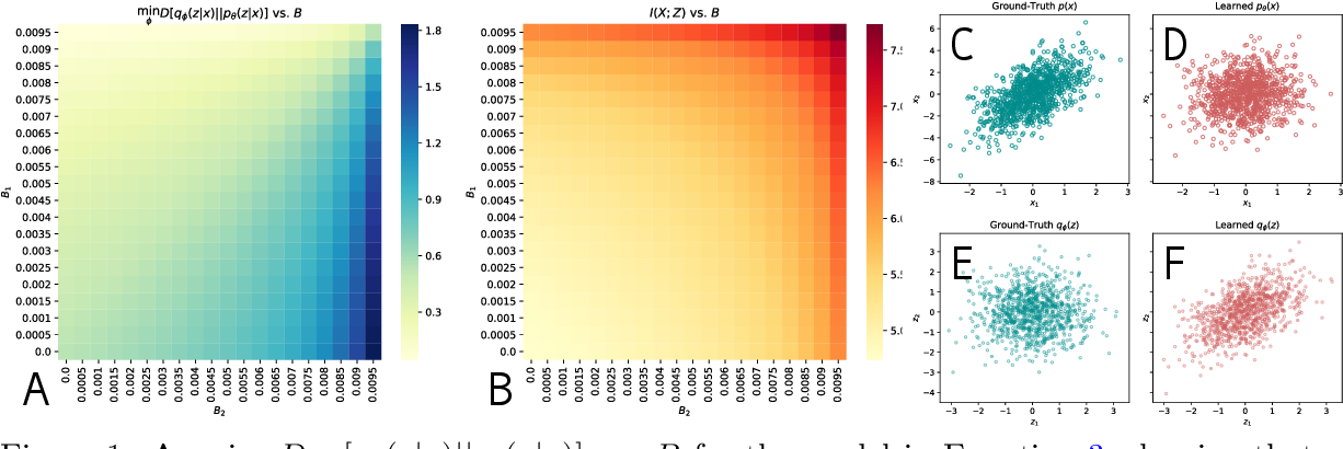 Figure 1 for Characterizing and Avoiding Problematic Global Optima of Variational Autoencoders